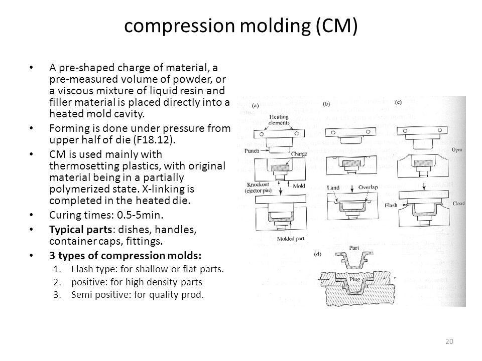 compression molding (CM)