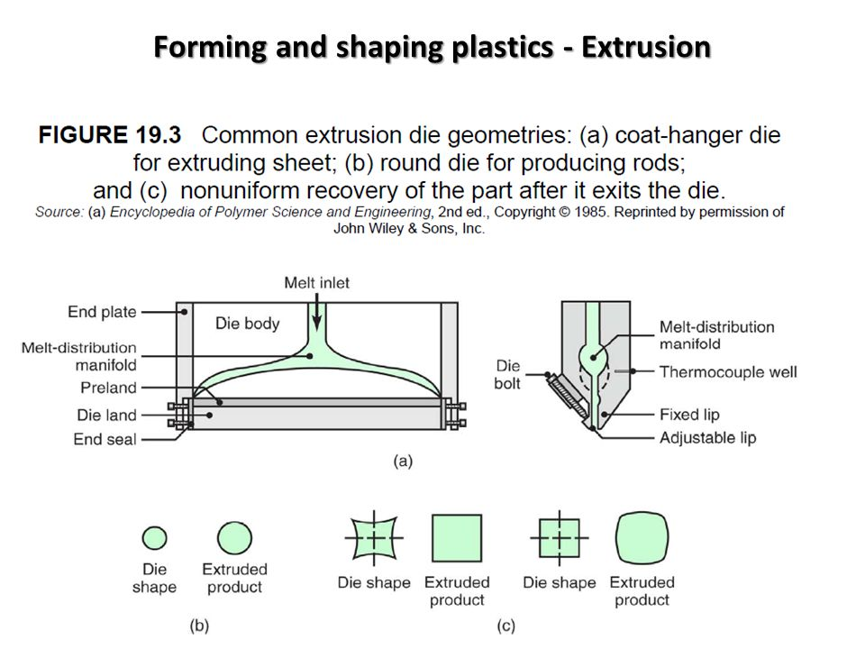 Forming and shaping plastics - Extrusion