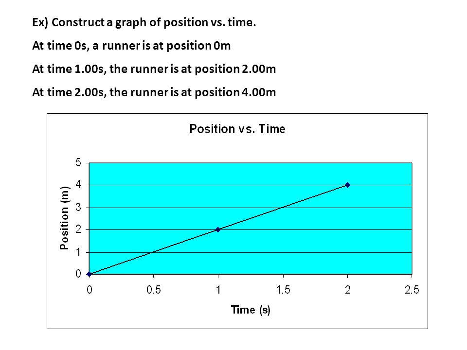 Ex) Construct a graph of position vs. time.