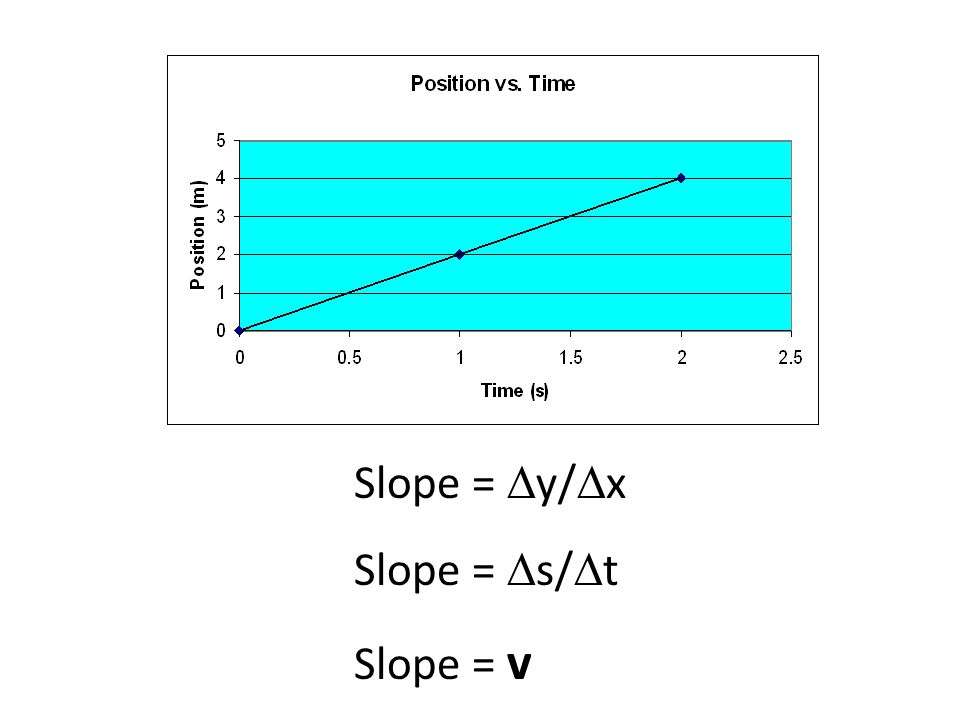 Slope = Dy/Dx Slope = Ds/Dt Slope = v