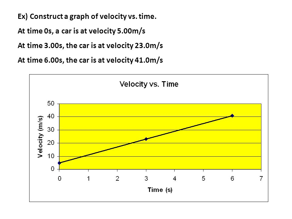 Ex) Construct a graph of velocity vs. time.