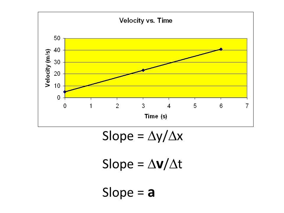 Slope = Dy/Dx Slope = Dv/Dt Slope = a