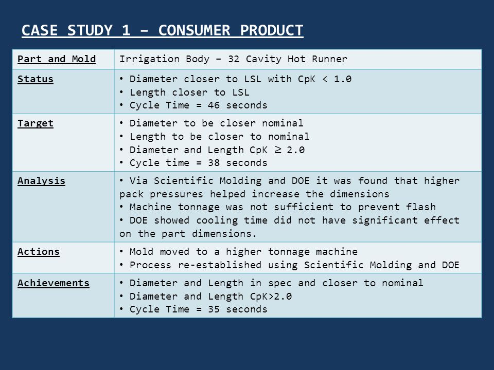 CASE STUDY 1 – CONSUMER PRODUCT