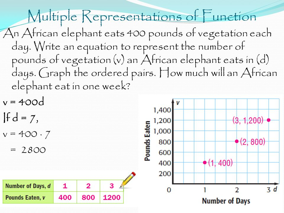 Multiple Representations of Function