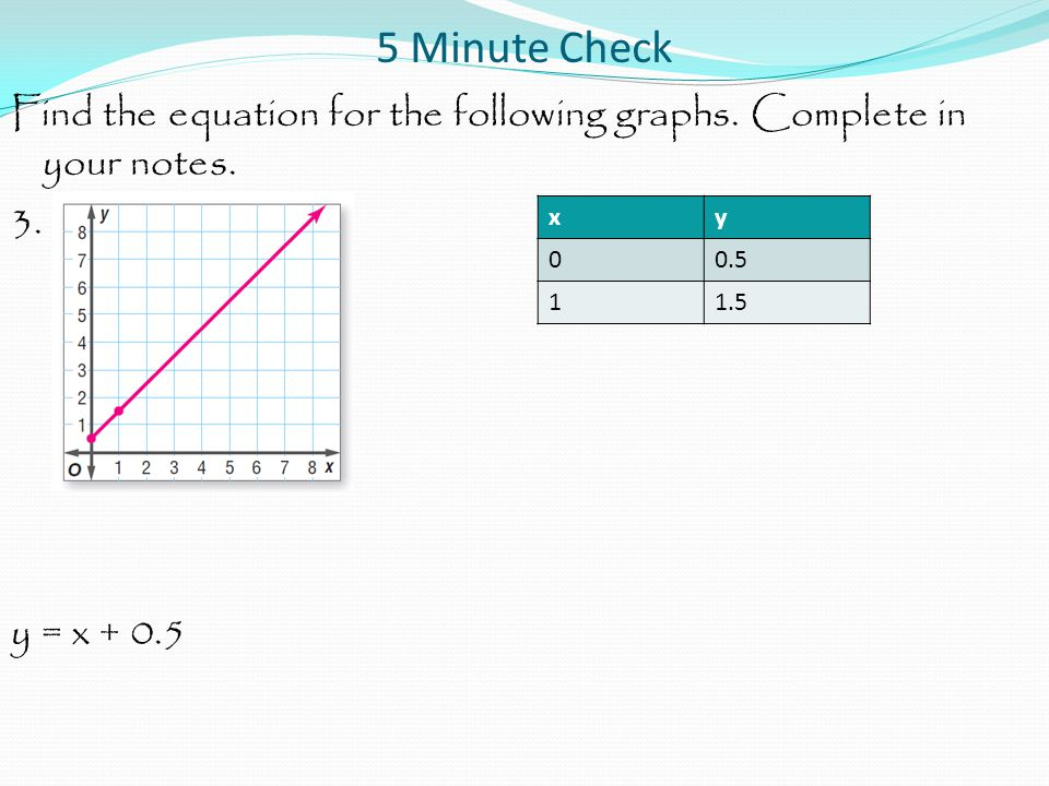 5 Minute Check Find the equation for the following graphs. Complete in your notes. 3. y = x + 0.5 x.