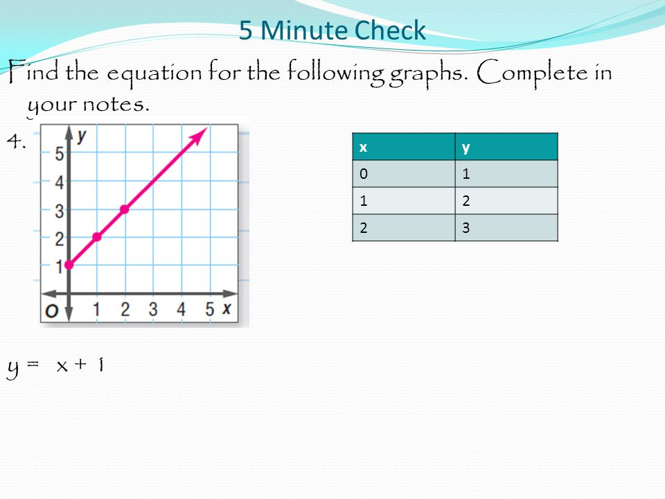 5 Minute Check Find the equation for the following graphs. Complete in your notes. 4. y = x + 1 x.