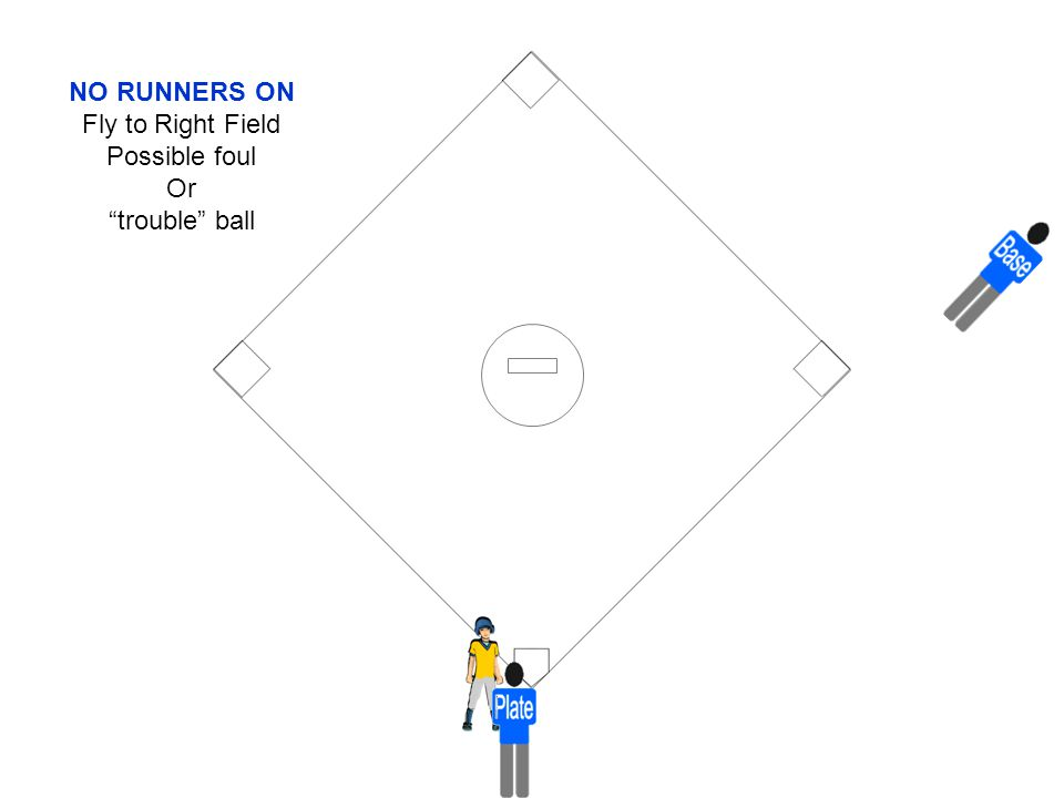 NO RUNNERS ON Fly to Right Field Possible foul Or trouble ball