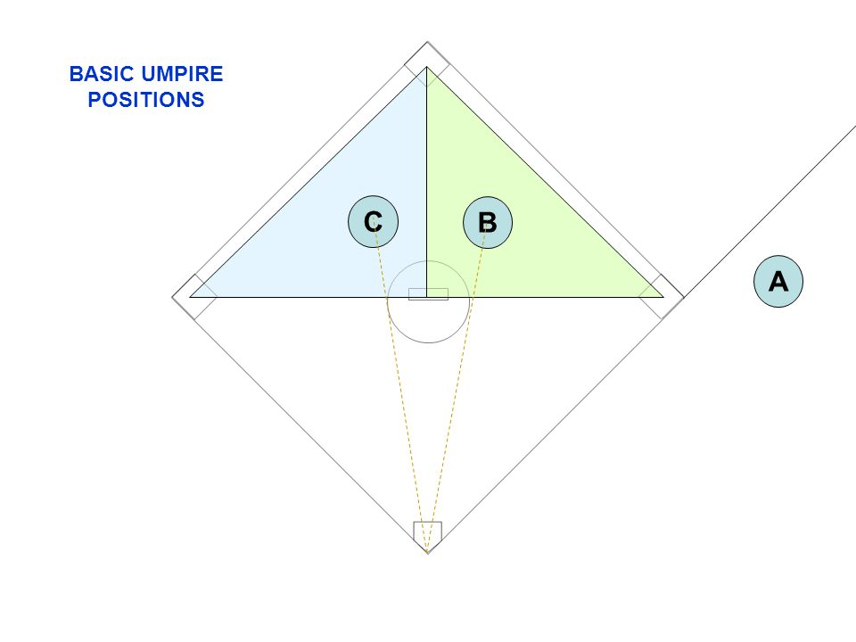 BASIC UMPIRE POSITIONS C B A