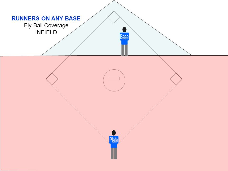 RUNNERS ON ANY BASE Fly Ball Coverage INFIELD
