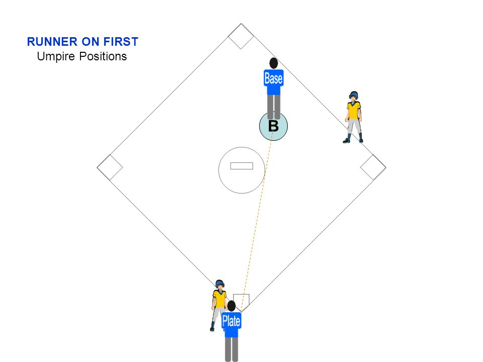 RUNNER ON FIRST Umpire Positions B