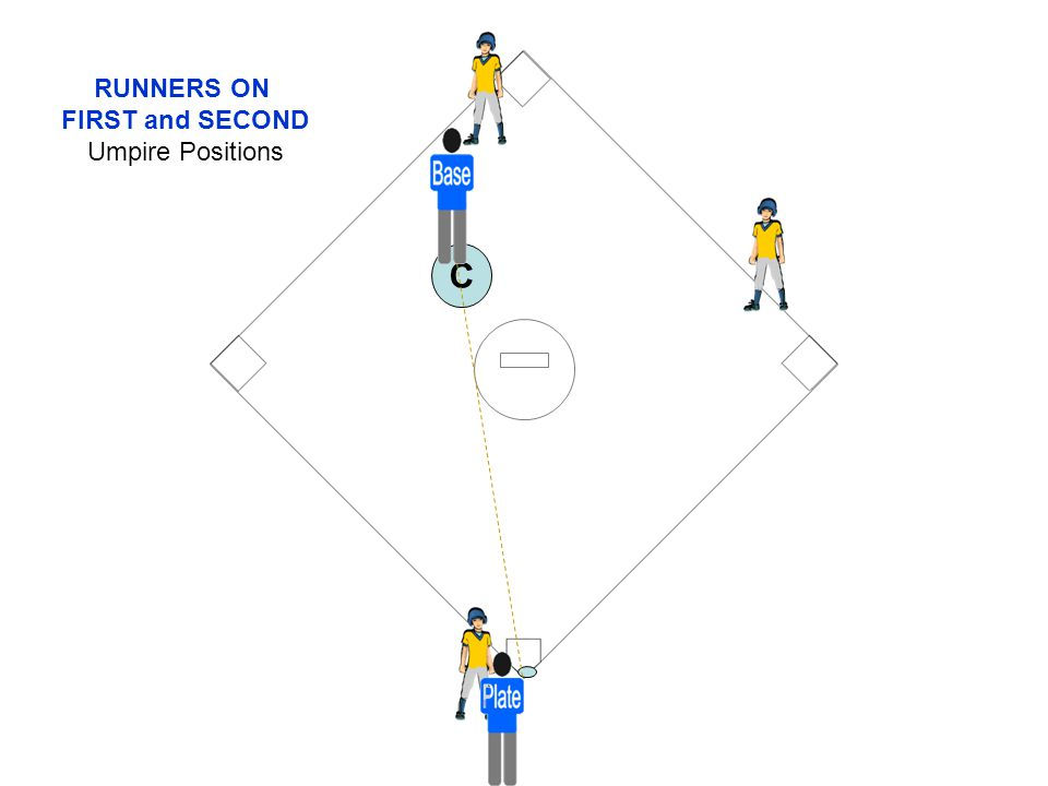 RUNNERS ON FIRST and SECOND Umpire Positions C
