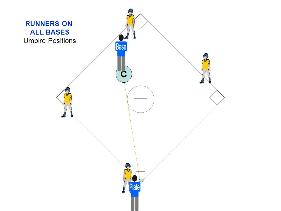RUNNERS ON ALL BASES Umpire Positions C