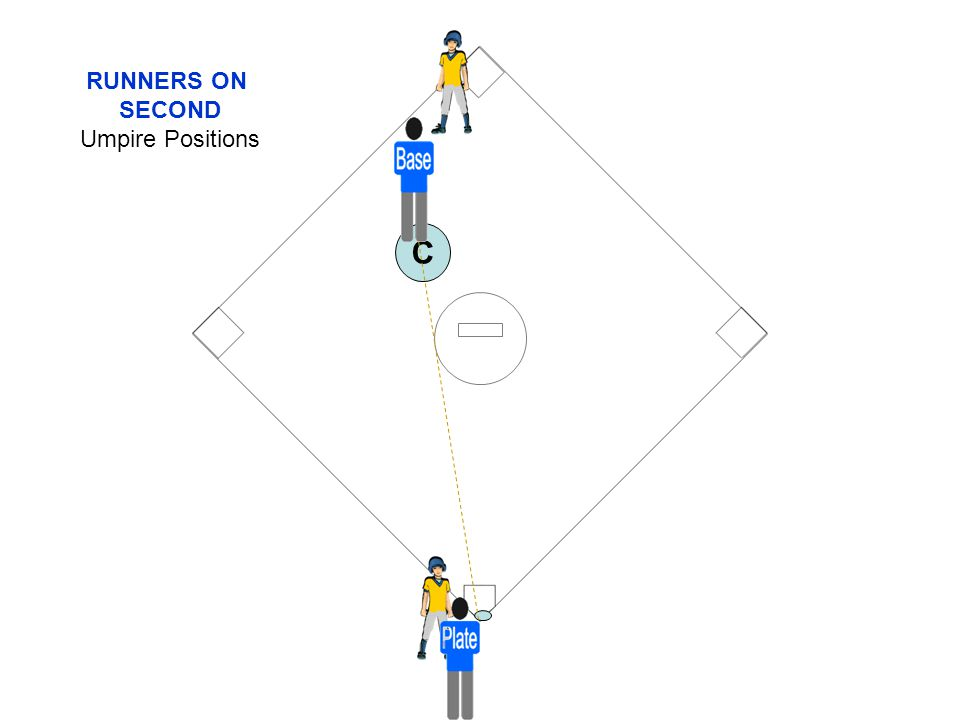 RUNNERS ON SECOND Umpire Positions C