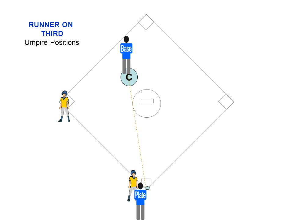 RUNNER ON THIRD Umpire Positions C