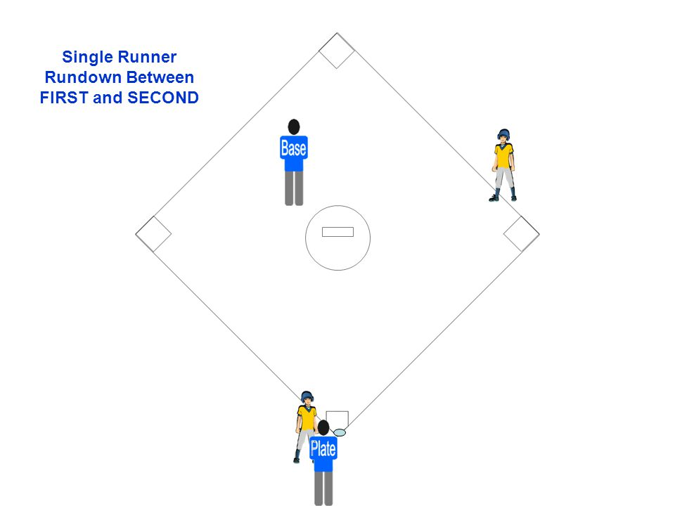 Single Runner Rundown Between FIRST and SECOND
