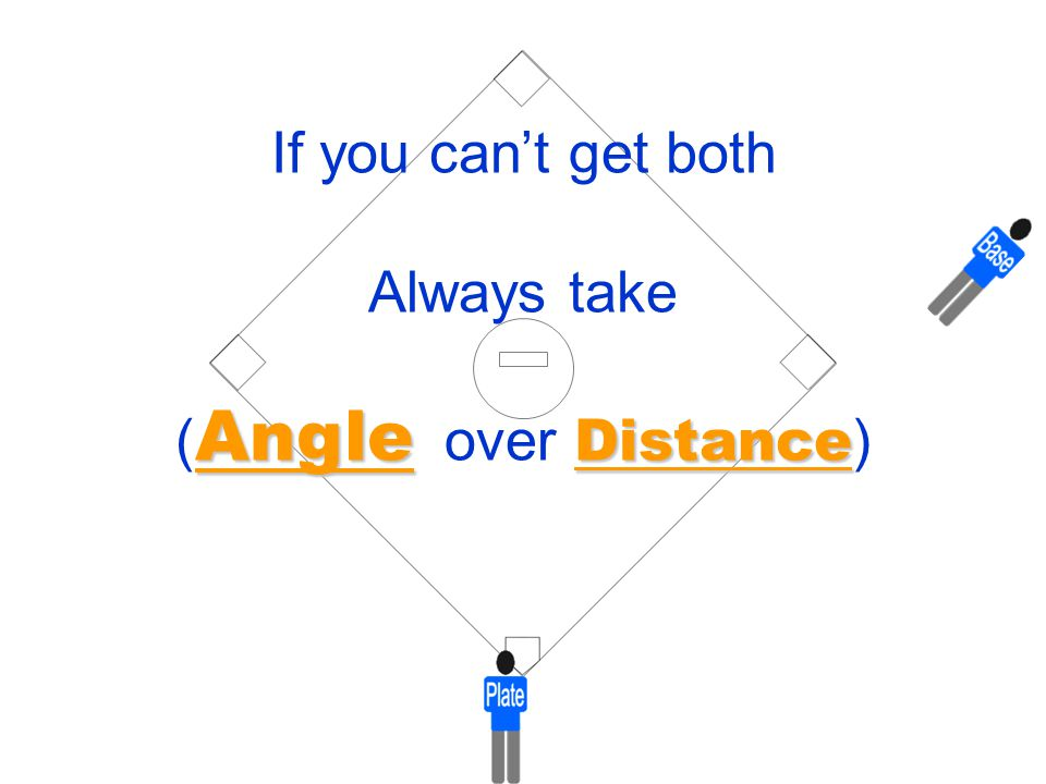 If you can't get both Always take (Angle over Distance)