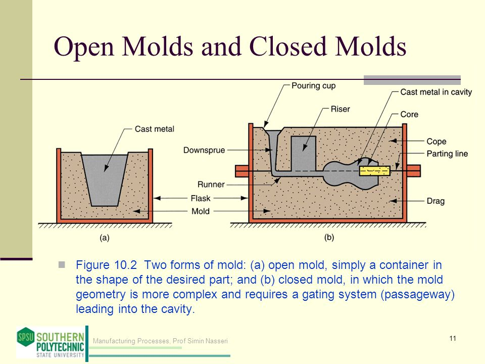 Open Molds and Closed Molds