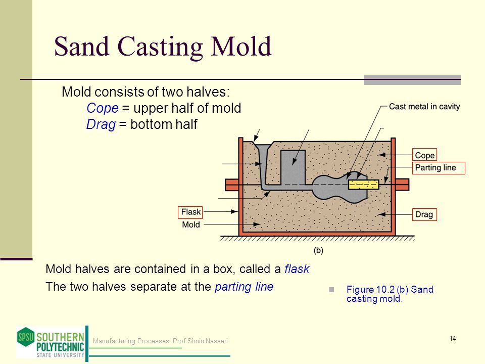 Sand Casting Mold Mold consists of two halves: