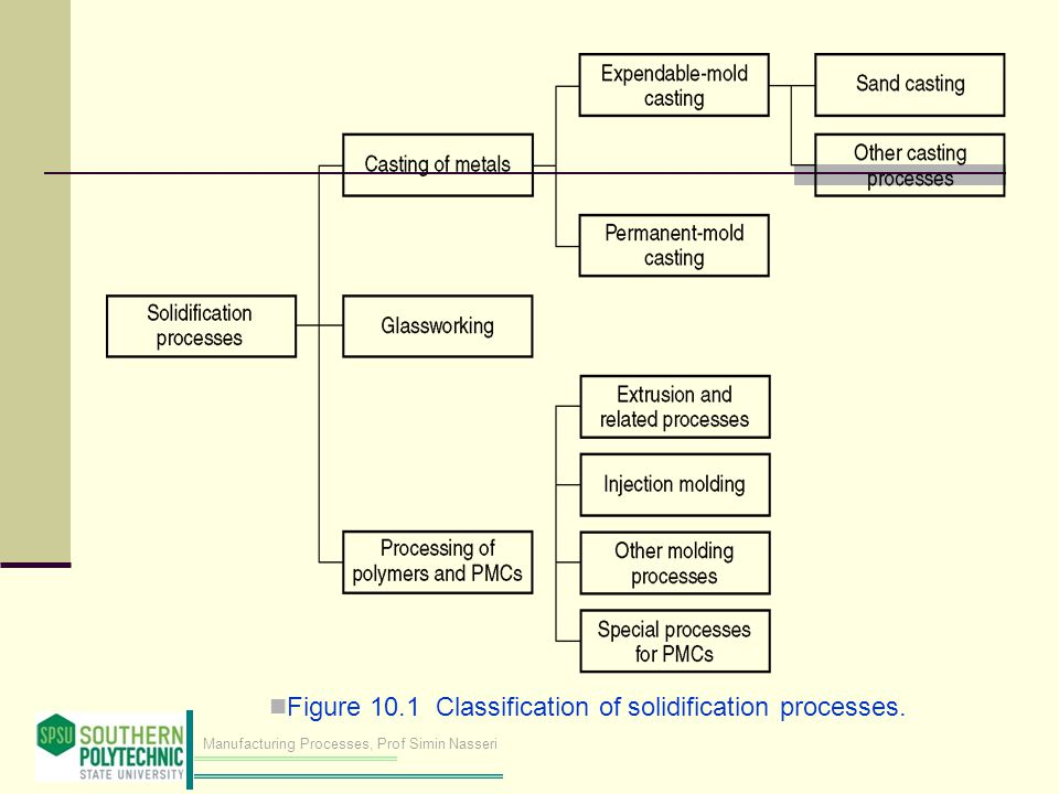 Figure 10.1 Classification of solidification processes.