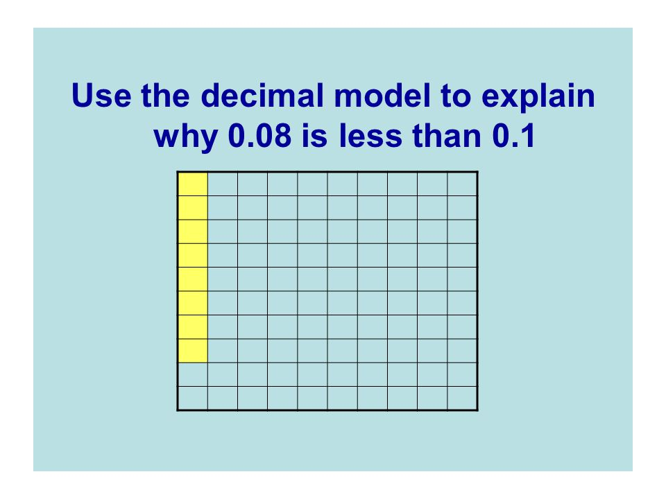 Use the decimal model to explain why 0.08 is less than 0.1