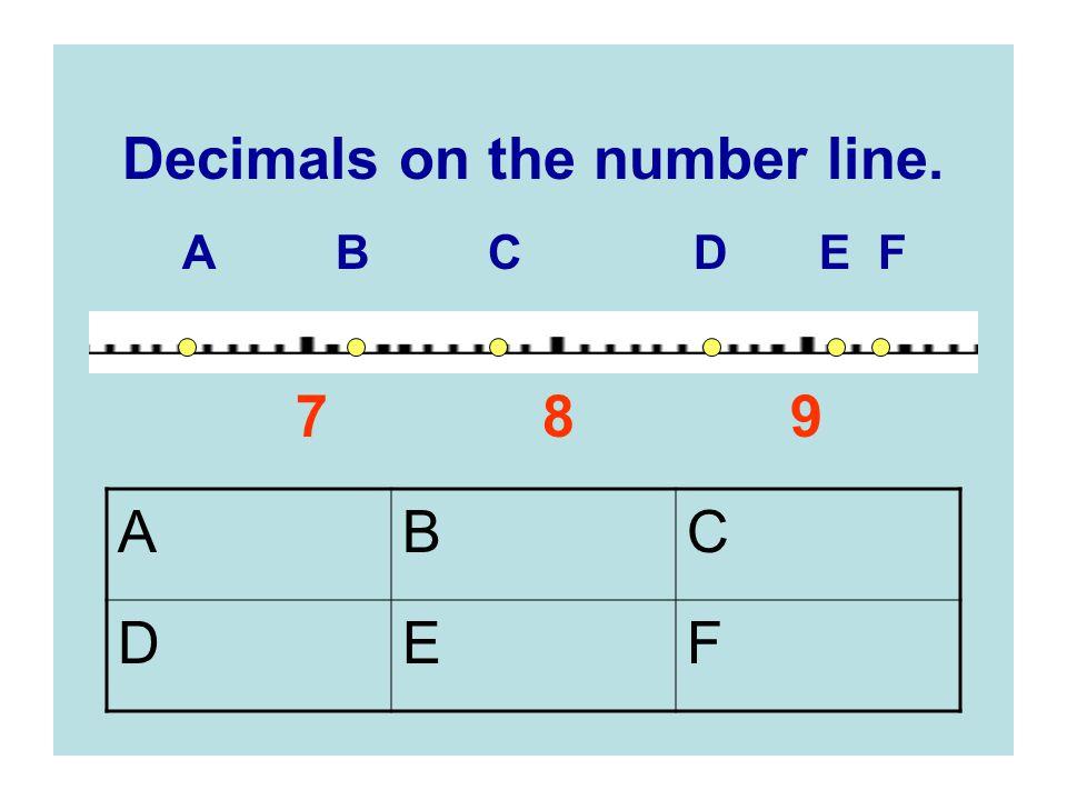 Decimals on the number line.