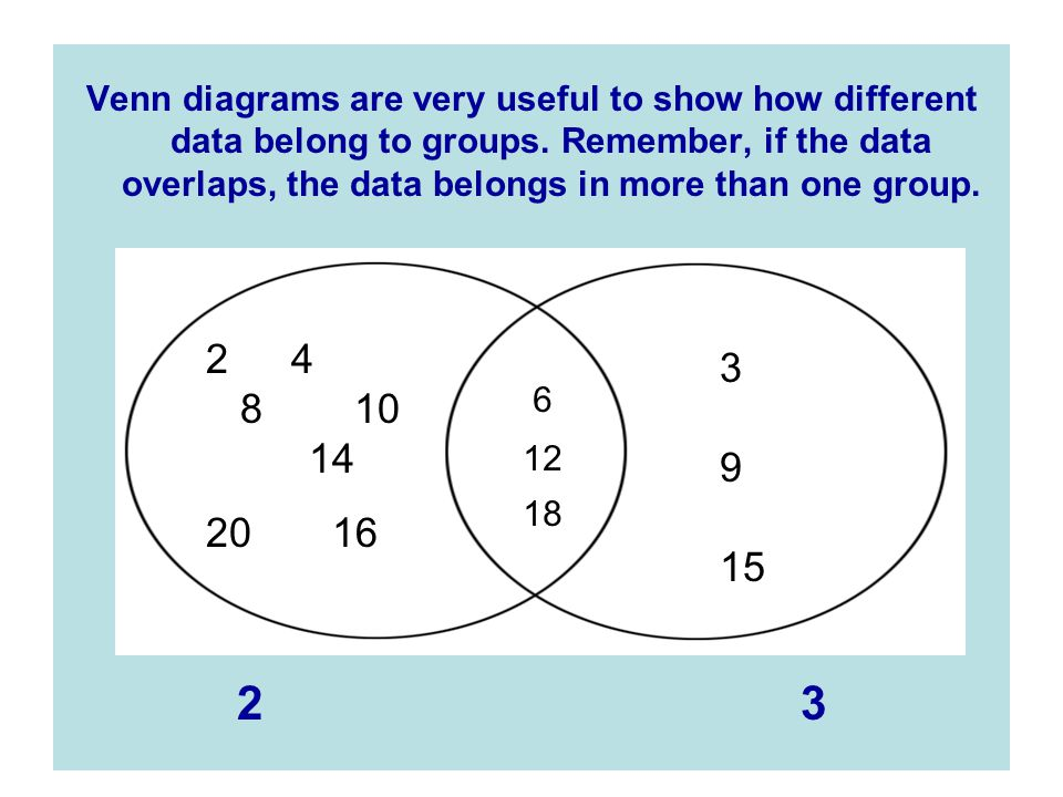 Venn diagrams are very useful to show how different data belong to groups. Remember, if the data overlaps, the data belongs in more than one group.