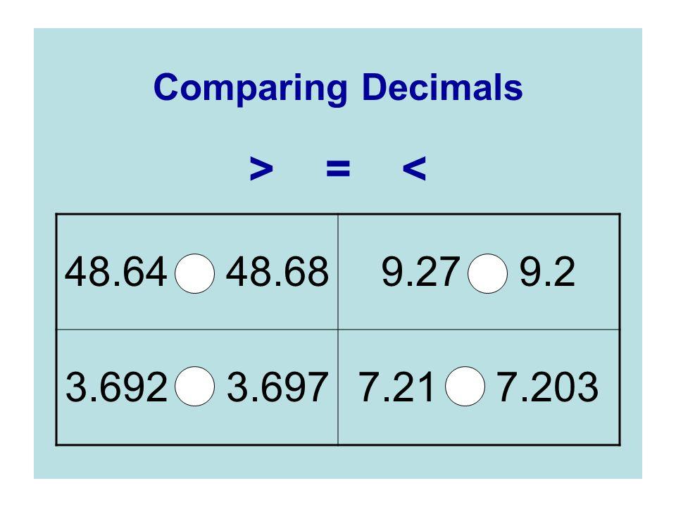 Comparing Decimals > = < 48.64 48.68 9.27 9.2 3.692 3.697 7.21 7.203