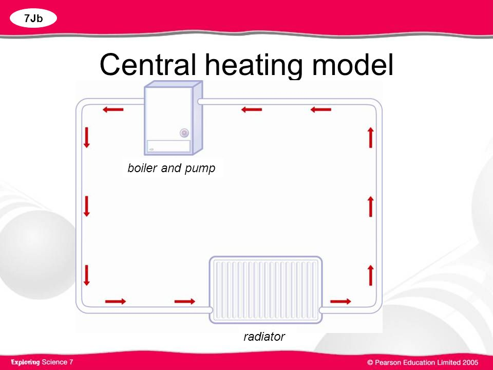 Central heating model boiler and pump radiator