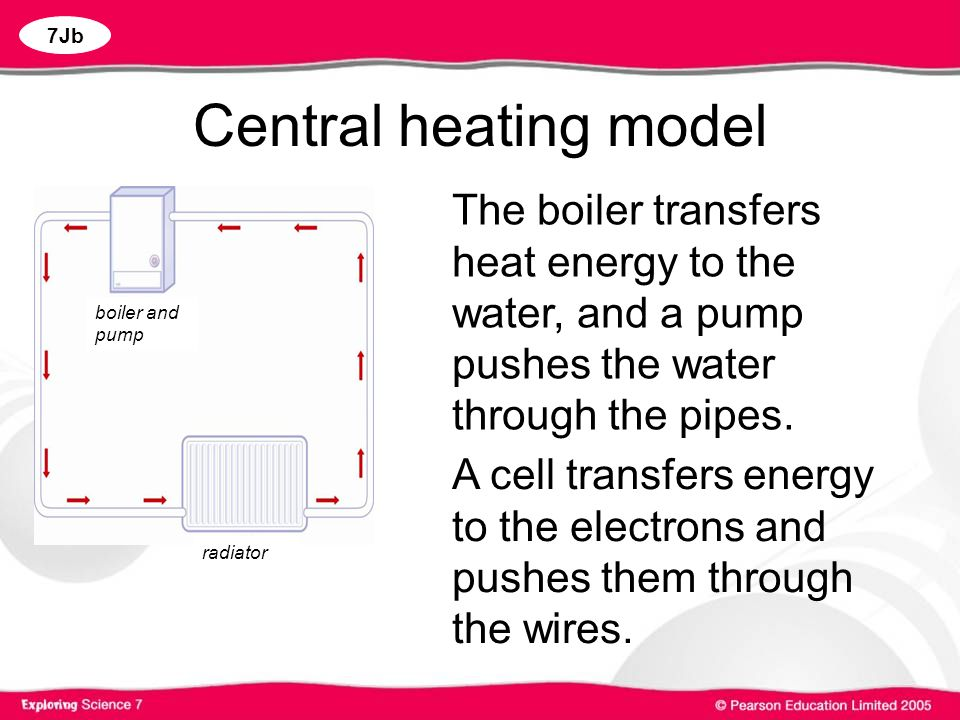 Central heating model The boiler transfers heat energy to the water, and a pump pushes the water through the pipes.
