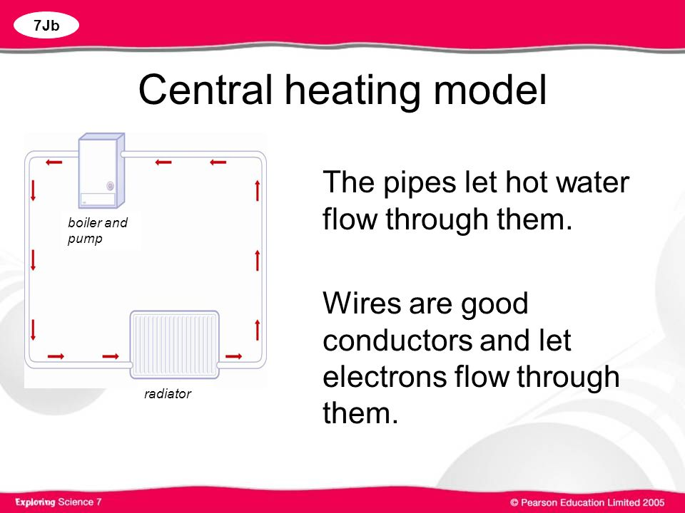 Central heating model The pipes let hot water flow through them.