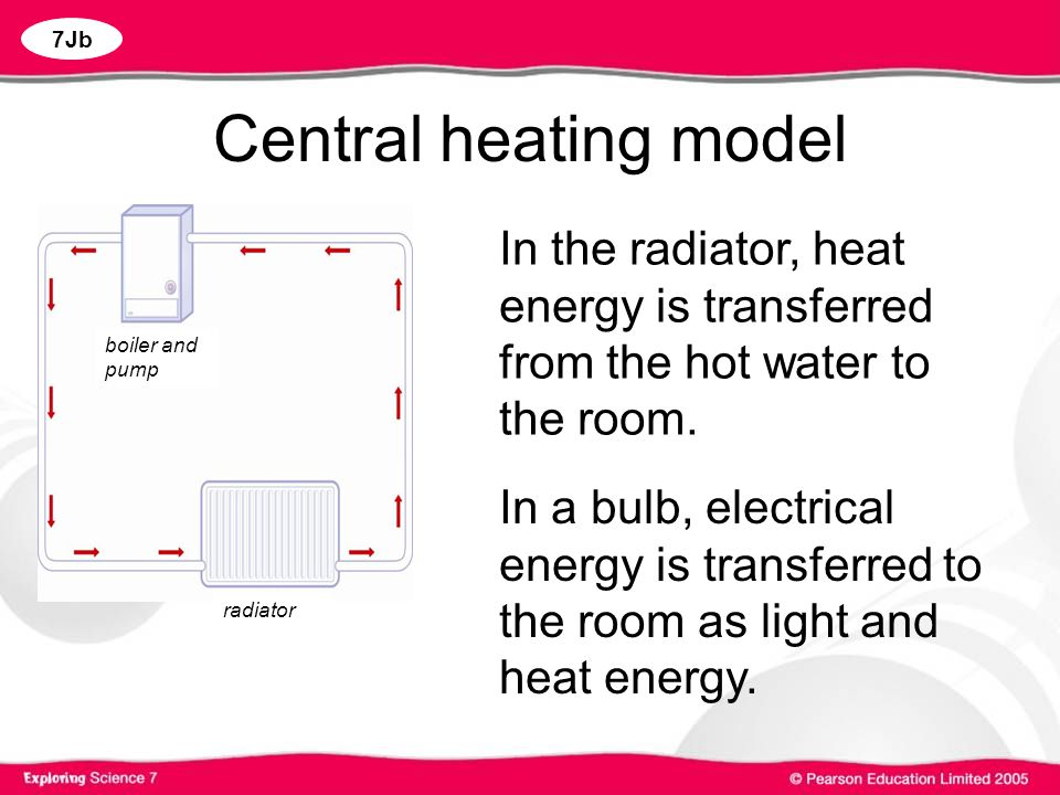 Central heating model radiator. boiler and pump. In the radiator, heat energy is transferred from the hot water to the room.