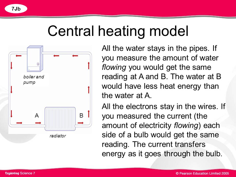 Central heating model
