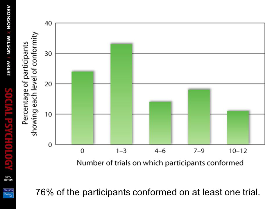 76% of the participants conformed on at least one trial.
