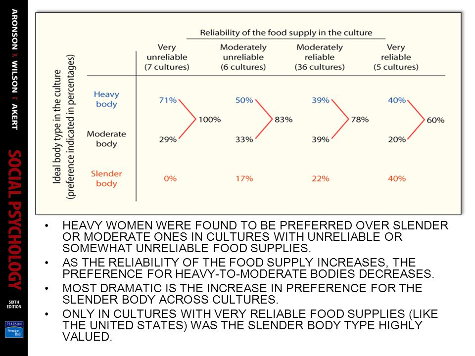 HEAVY WOMEN WERE FOUND TO BE PREFERRED OVER SLENDER OR MODERATE ONES IN CULTURES WITH UNRELIABLE OR SOMEWHAT UNRELIABLE FOOD SUPPLIES.