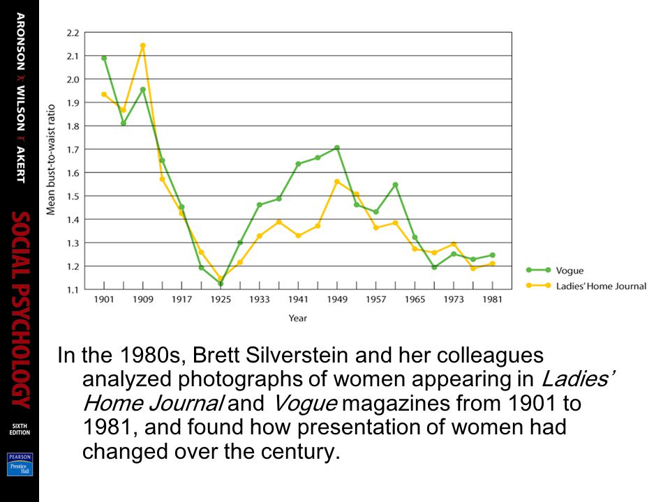 Silverstein, Perdue, Peterson, & Kelly (1986): The researchers measured the women's busts and waists in centimeters, creating a bust-to-waist ratio. A high score indicates a heavier, more voluptuous body, while a lower score indicates a thin, lean body type. Their results show a startling series of changes in the cultural definition of female bodily attractiveness during the twentieth century.