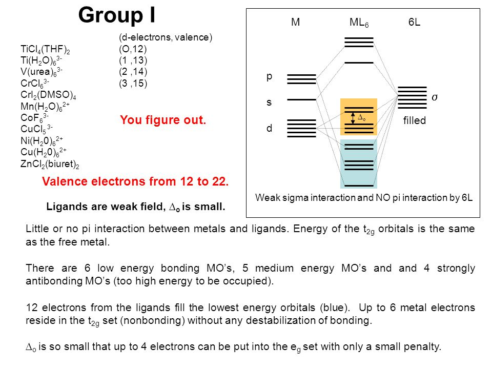 Group I  You figure out. Valence electrons from 12 to 22. M ML6 6L p