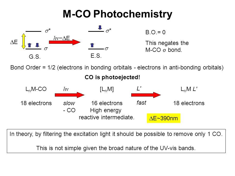 M-CO Photochemistry E hv=E  * G.S. E.S. B.O.= 0