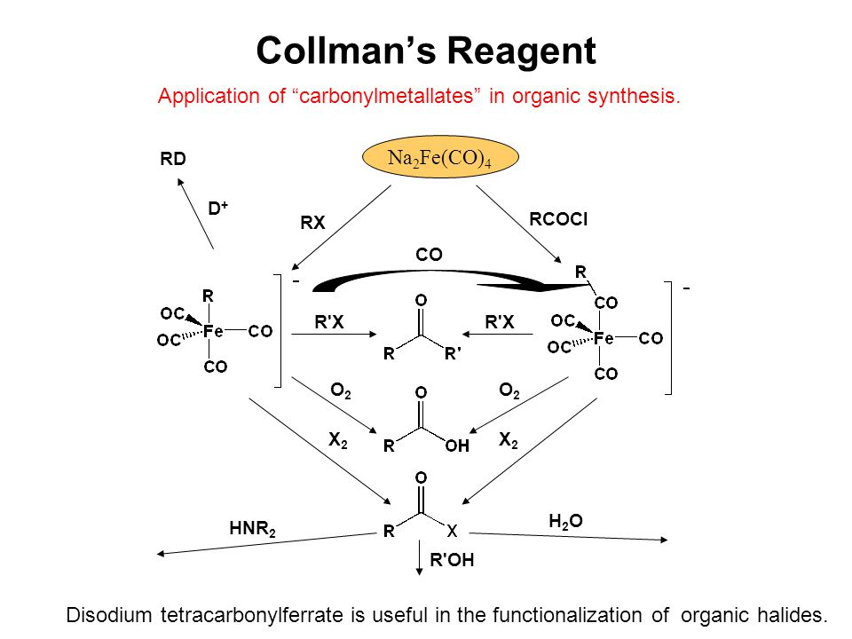 Collman's Reagent Application of carbonylmetallates in organic synthesis. Na2Fe(CO)4. RD. D+ RX.