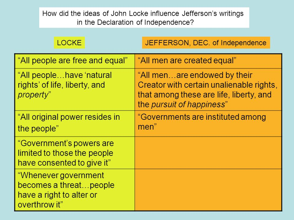 locke influence on dec of independence Smith continues his series on the declaration of independence by looking to the intellectual history behind its famous reference to unalienable rights.