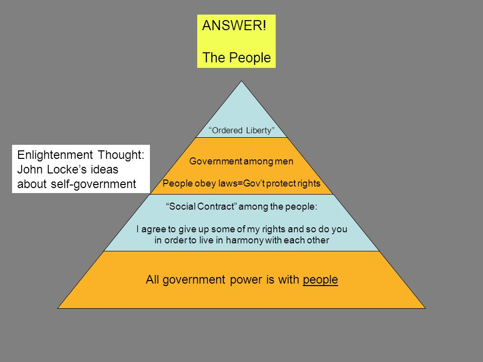 ANSWER! The People Enlightenment Thought: John Locke's ideas