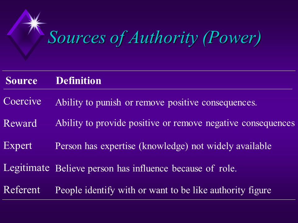Sources of Authority (Power)