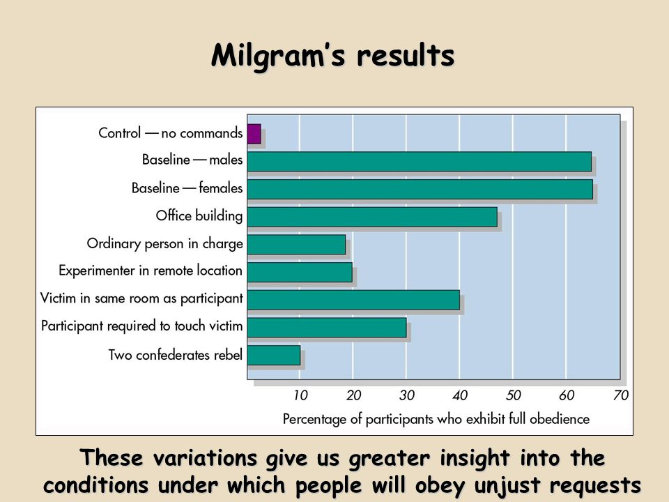 Milgram's results These variations give us greater insight into the conditions under which people will obey unjust requests.