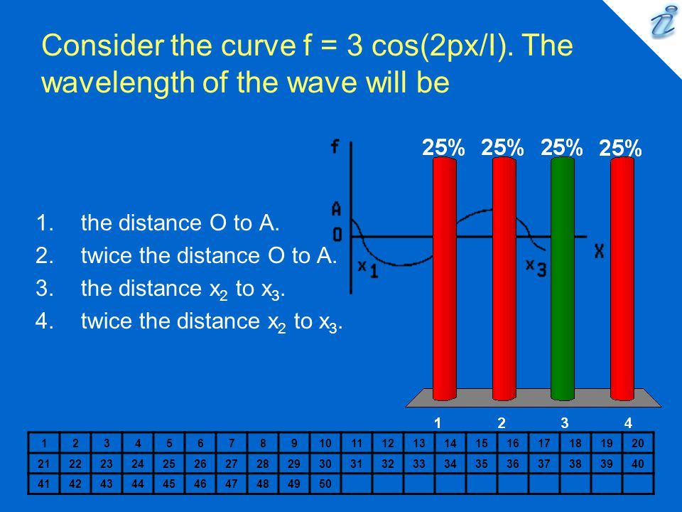 Consider the curve f = 3 cos(2px/I). The wavelength of the wave will be