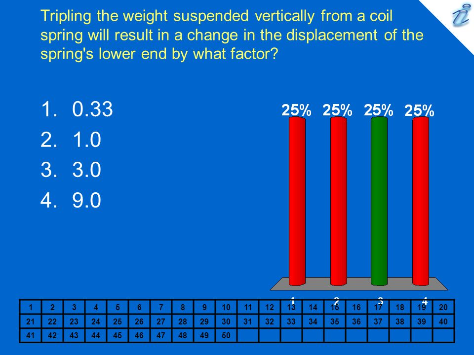 Tripling the weight suspended vertically from a coil spring will result in a change in the displacement of the spring s lower end by what factor