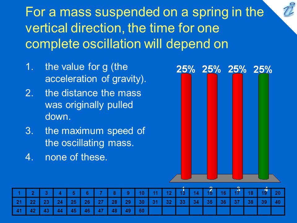 For a mass suspended on a spring in the vertical direction, the time for one complete oscillation will depend on
