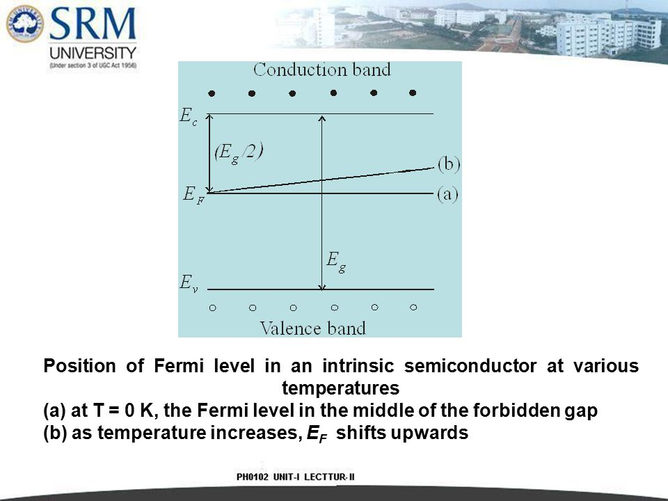 Position of Fermi level in an intrinsic semiconductor at various temperatures (a) at T = 0 K, the Fermi level in the middle of the forbidden gap