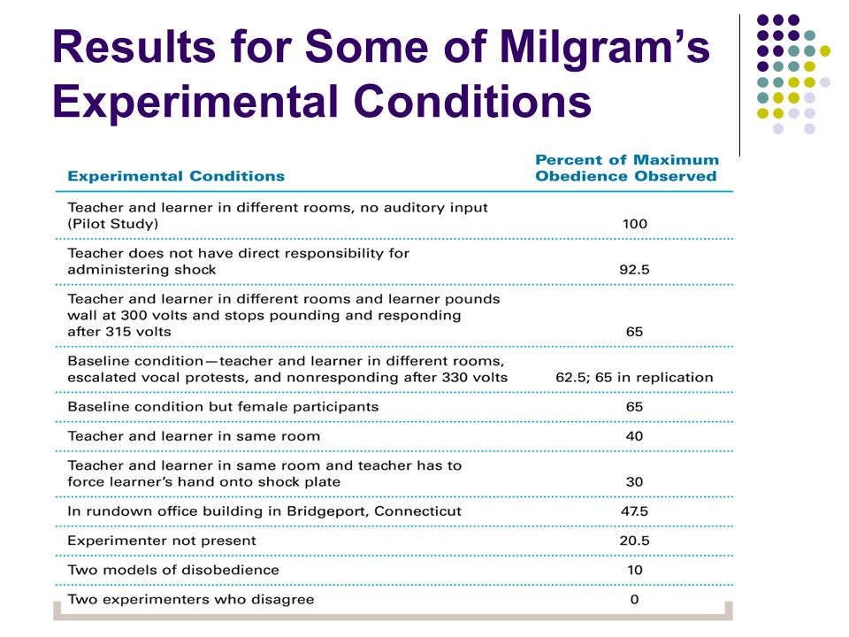 Results for Some of Milgram's Experimental Conditions