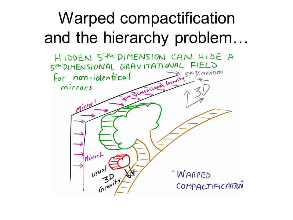 Warped compactification and the hierarchy problem…