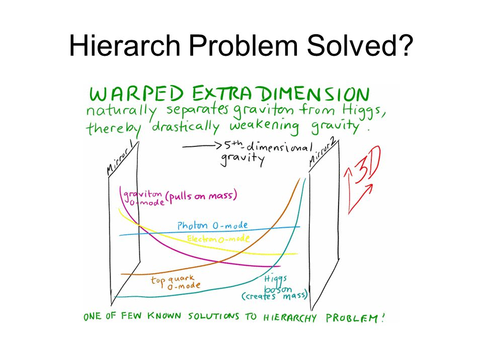 Hierarch Problem Solved