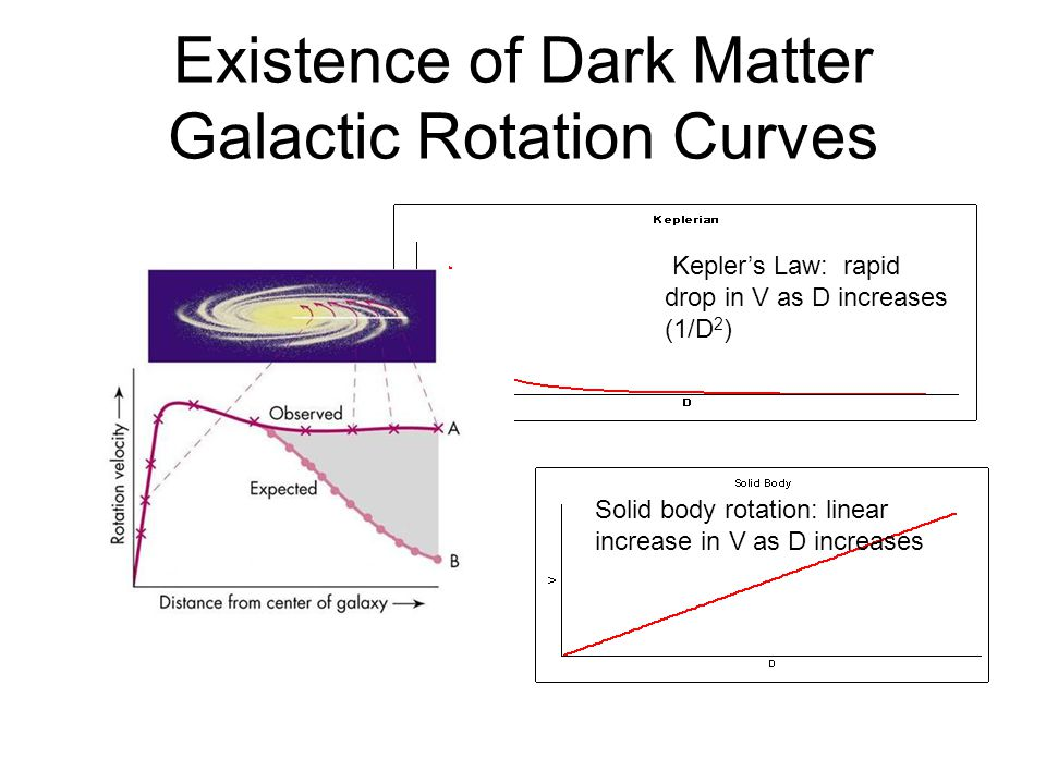 Existence of Dark Matter Galactic Rotation Curves